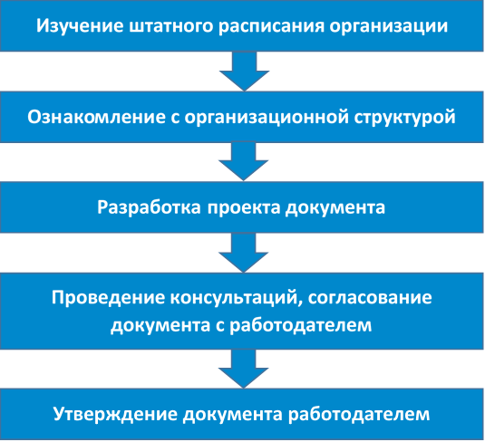 Этапы разработки документов по охране труда